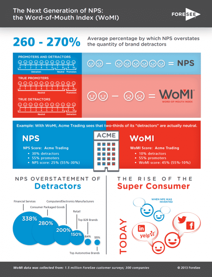 WoMI-Word-of-Mouth-Index-and-NPS- Net-promoter-score