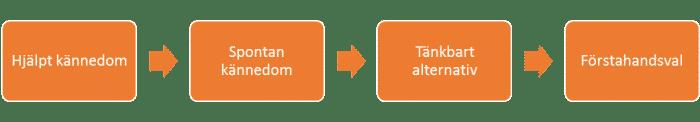 Varumärkesundersökning - Varumärkesanalys