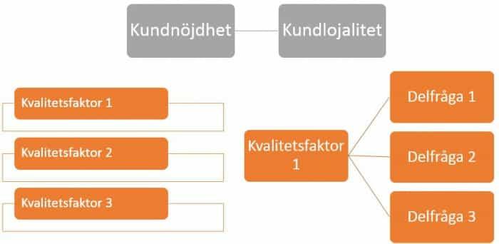 Enkätstruktur för kundundersökning
